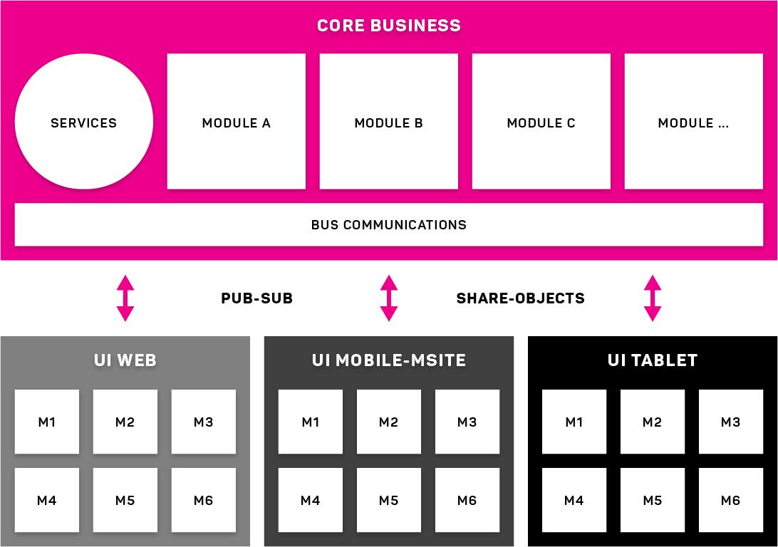 architettura ibrida modulare web e mobile